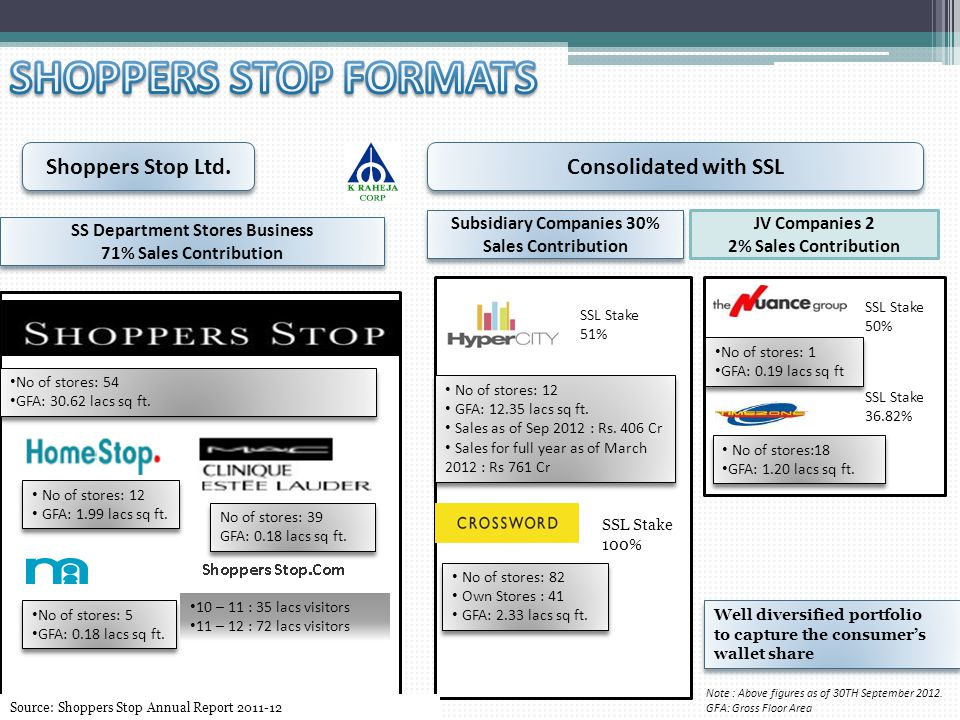 Shoppers Stop Ltd.