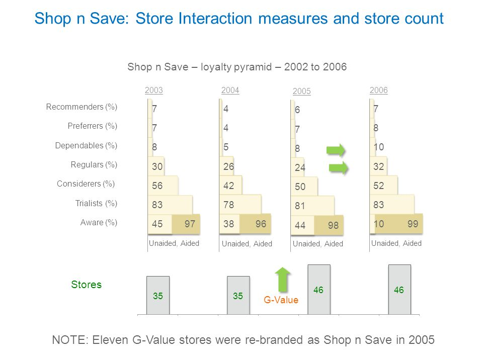 Base: All shoppers who shop regularly at Shop n Save Shop n Save – Image Associations Percent Points change in rating versus 2005 Improve Maintain Decline Shop n Save – Image Associations SCORE CARD Change Vs Last Year