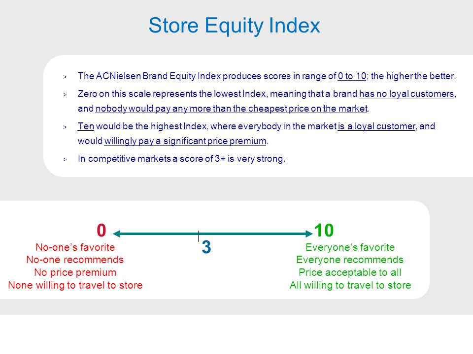 Base: All Supermarket / Hypermarket shoppers (n=905) Supermarket / Hypermarket Store Equity Indices - 2005 vs 2006 Store equity of key chains