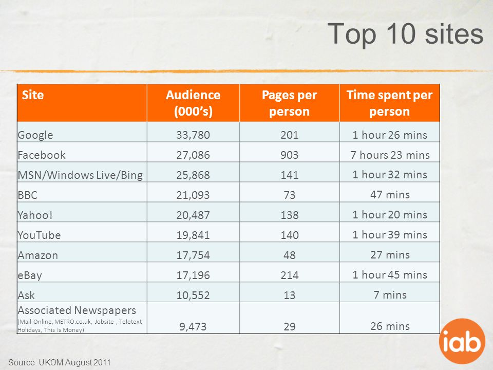 Top 10 sites SiteAudience (000's) Pages per person Time spent per person Google33,7802011 hour 26 mins Facebook27,0869037 hours 23 mins MSN/Windows Live/Bing25,8681411 hour 32 mins BBC21,0937347 mins Yahoo!20,4871381 hour 20 mins YouTube19,8411401 hour 39 mins Amazon17,7544827 mins eBay17,1962141 hour 45 mins Ask10,552137 mins Associated Newspapers (Mail Online, METRO.co.uk, Jobsite, Teletext Holidays, This Is Money) 9,4732926 mins Source: UKOM August 2011