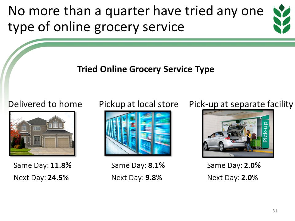 No more than a quarter have tried any one type of online grocery service Delivered to homePickup at local storePick-up at separate facility 31 Same Day: 11.8% Next Day: 24.5% Tried Online Grocery Service Type Same Day: 2.0% Next Day: 2.0% Same Day: 8.1% Next Day: 9.8%