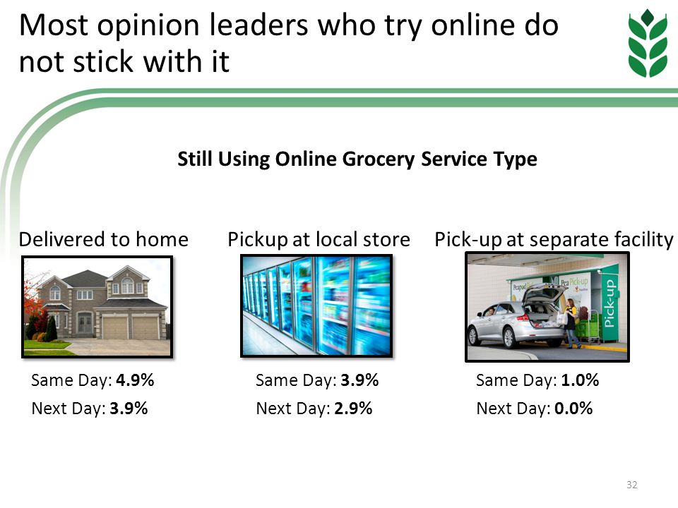 Most opinion leaders who try online do not stick with it 32 Delivered to homePickup at local storePick-up at separate facility Same Day: 4.9% Next Day: 3.9% Same Day: 1.0% Next Day: 0.0% Same Day: 3.9% Next Day: 2.9% Still Using Online Grocery Service Type