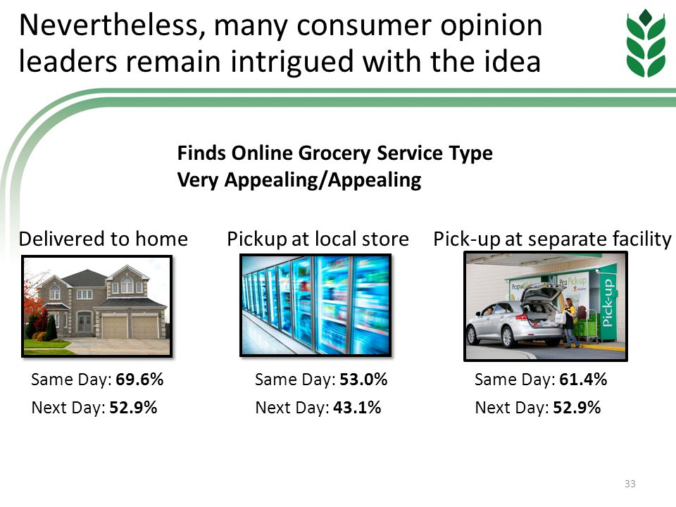 Nevertheless, many consumer opinion leaders remain intrigued with the idea 33 Finds Online Grocery Service Type Very Appealing/Appealing Delivered to homePickup at local storePick-up at separate facility Same Day: 69.6% Next Day: 52.9% Same Day: 61.4% Next Day: 52.9% Same Day: 53.0% Next Day: 43.1%