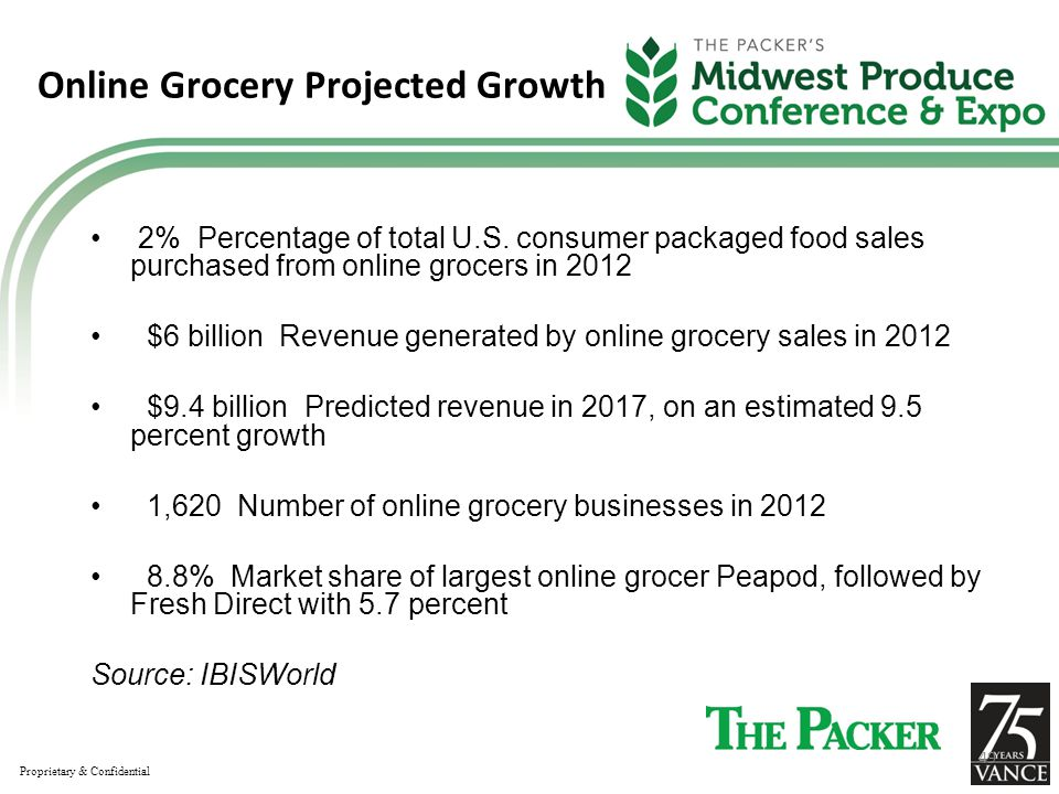 Online Grocery Projected Growth 2% Percentage of total U.S.