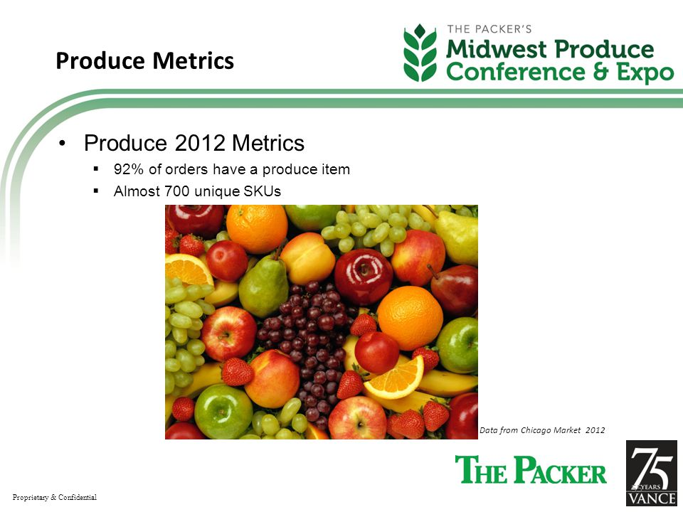 Produce Metrics Produce 2012 Metrics  92% of orders have a produce item  Almost 700 unique SKUs Data from Chicago Market 2012 Proprietary & Confidential 55