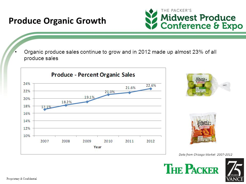 Produce Organic Growth Organic produce sales continue to grow and in 2012 made up almost 23% of all produce sales Data from Chicago Market 2007-2012 Proprietary & Confidential 57