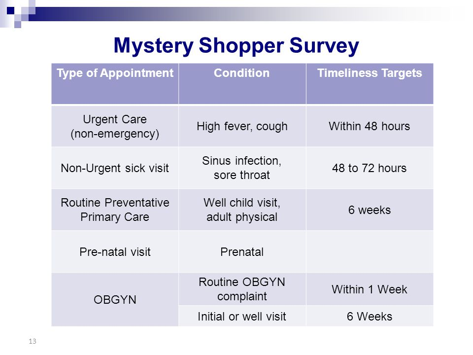 Mystery Shopper Survey 13 Type of AppointmentConditionTimeliness Targets Urgent Care (non-emergency) High fever, coughWithin 48 hours Non-Urgent sick