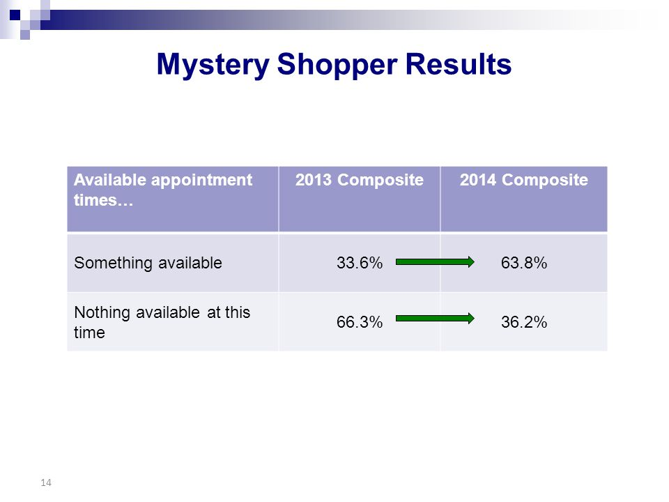 Mystery Shopper Results 14 Available appointment times… 2013 Composite2014 Composite Something available33.6%63.8% Nothing available at this time 66.3