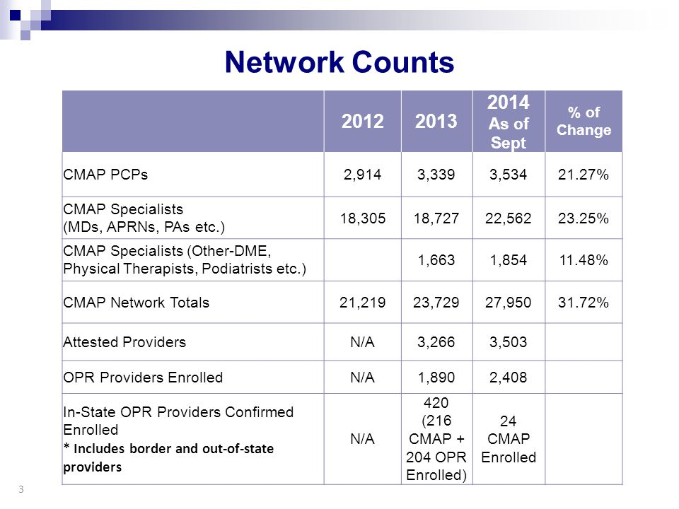 Network Counts 20122013 2014 As of Sept % of Change CMAP PCPs2,9143,3393,53421.27% CMAP Specialists (MDs, APRNs, PAs etc.) 18,30518,72722,56223.25% CM