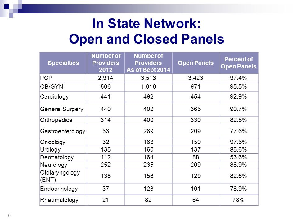 In State Network: Open and Closed Panels Specialties Number of Providers 2012 Number of Providers As of Sept 2014 Open Panels Percent of Open Panels P