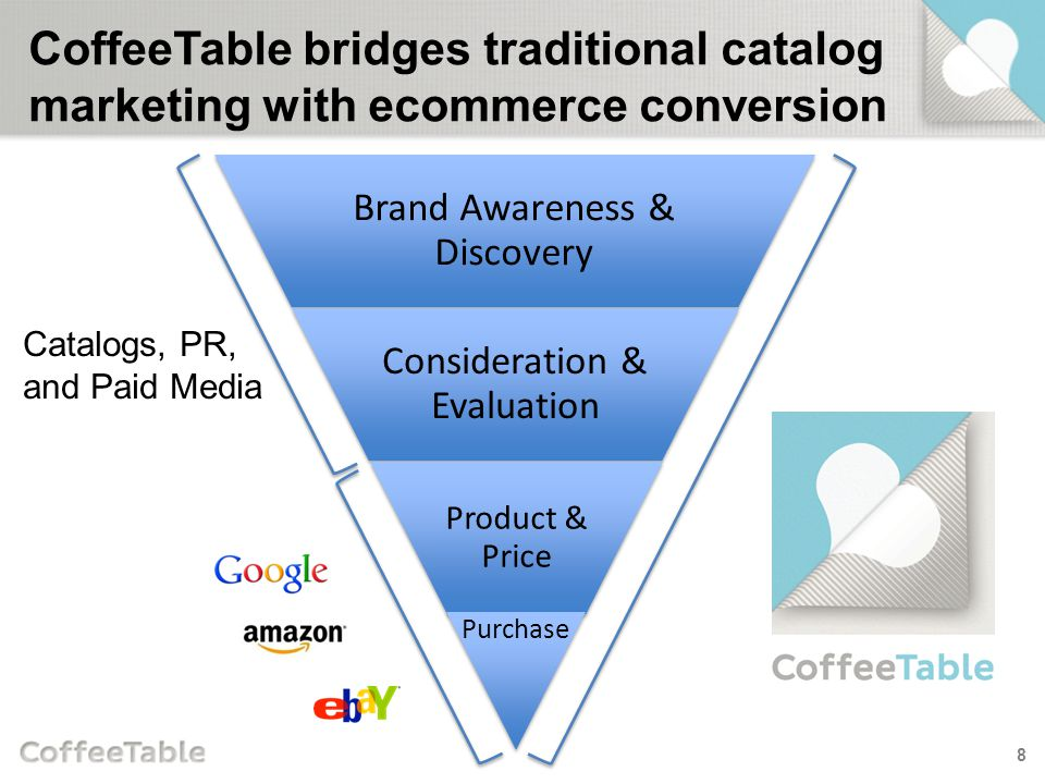 Real-time Catalog Analytics 99 Get immediate view into engagement, faster than transactional data Early warning system for good and bad anomalies Visual heat map of shopper engagement