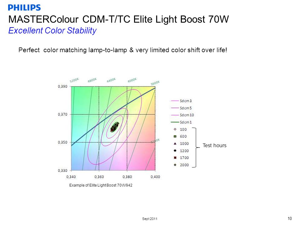 Sept 2011 10 MASTERColour CDM-T/TC Elite Light Boost 70W Excellent Color Stability Perfect color matching lamp-to-lamp & very limited color shift over life.