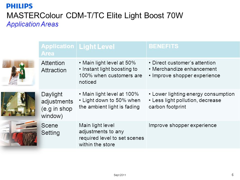 Sept 2011 MASTERColour CDM-T/TC Elite Light Boost 70W Application Areas 6 Application Area Light Level BENEFITS Attention Attraction Main light level at 50% Instant light boosting to 100% when customers are noticed Direct customer's attention Merchandize enhancement Improve shopper experience Daylight adjustments (e.g in shop window) Main light level at 100% Light down to 50% when the ambient light is fading Lower lighting energy consumption Less light pollution, decrease carbon footprint Scene Setting Main light level adjustments to any required level to set scenes within the store Improve shopper experience