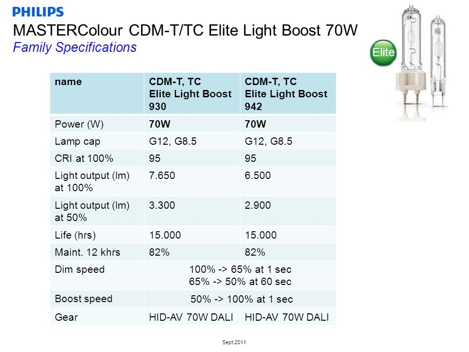 Sept 2011 nameCDM-T, TC Elite Light Boost 930 CDM-T, TC Elite Light Boost 942 Power (W)70W Lamp capG12, G8.5 CRI at 100%95 Light output (lm) at 100% 7.6506.500 Light output (lm) at 50% 3.3002.900 Life (hrs)15.000 Maint.