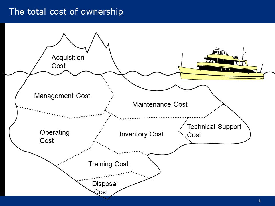 1 Acquisition Cost Management Cost Maintenance Cost Operating Cost Training Cost Disposal Cost Inventory Cost Technical Support Cost The total cost of