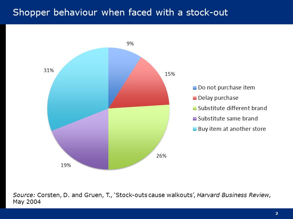 2 Shopper behaviour when faced with a stock-out Source: Corsten, D. and Gruen, T., 'Stock-outs cause walkouts', Harvard Business Review, May 2004
