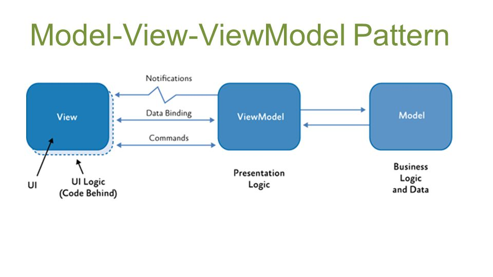 Model-View-ViewModel Pattern
