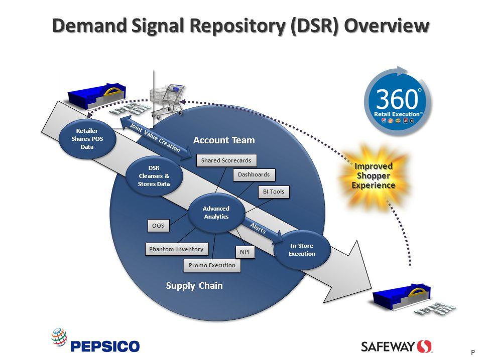 10 Retailer Shares POS Data DSR Cleanses & Stores Data DSR Cleanses & Stores Data OOS Phantom Inventory Promo Execution NPI Dashboards Shared Scorecar