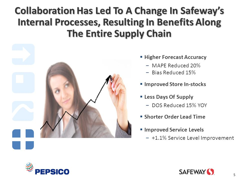 14 Collaboration Has Led To A Change In Safeway's Internal Processes, Resulting In Benefits Along The Entire Supply Chain  Higher Forecast Accuracy ‒