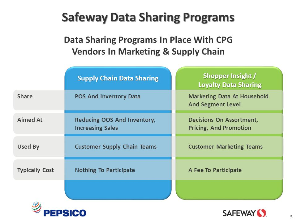 3 Data Sharing Programs In Place With CPG Vendors In Marketing & Supply Chain SharePOS And Inventory DataMarketing Data At Household And Segment Level