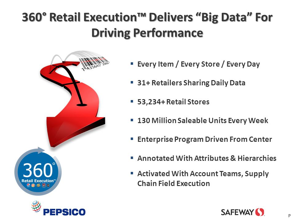 9  Near Real-time Data & Dashboards  Identifies Actual & Predictive OOS & Overstock Issues At SKU/ Store Level  Enables Root Cause Analysis  Actionable Tasks Prioritized By Profitability  Drive Sales & Execution ‒New Product Introductions ‒Closing Distribution Voids ‒Promotion Execution & Effectiveness ‒Store Merchandising & Replenishment ‒Order & Shipment Forecasts ‒Retail Pricing Compliance PepsiCo Believes In The Power Of Data & Analytics To Drive Supply Chain P