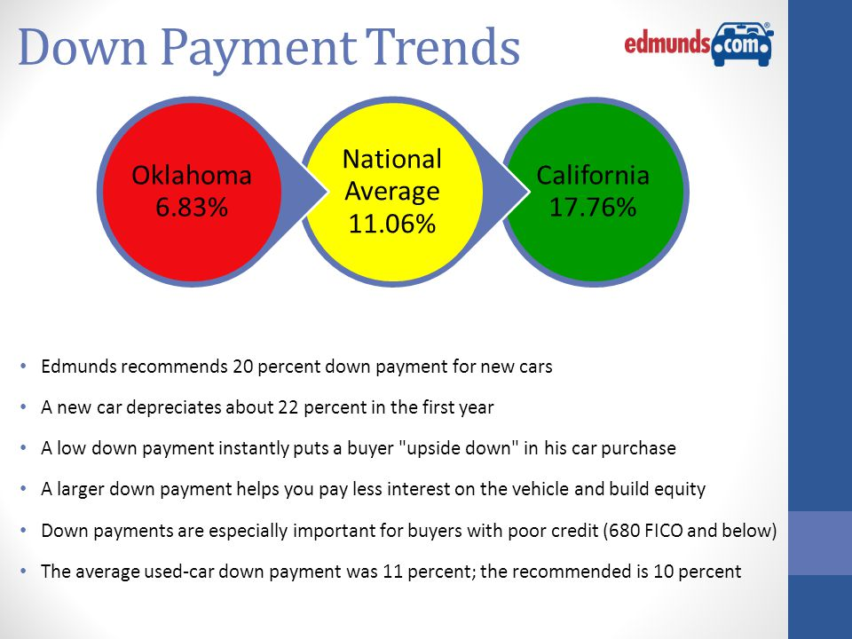Down Payment Trends Edmunds recommends 20 percent down payment for new cars A new car depreciates about 22 percent in the first year A low down payment instantly puts a buyer upside down in his car purchase A larger down payment helps you pay less interest on the vehicle and build equity Down payments are especially important for buyers with poor credit (680 FICO and below) The average used-car down payment was 11 percent; the recommended is 10 percent California 17.76% National Average 11.06% Oklahoma 6.83%