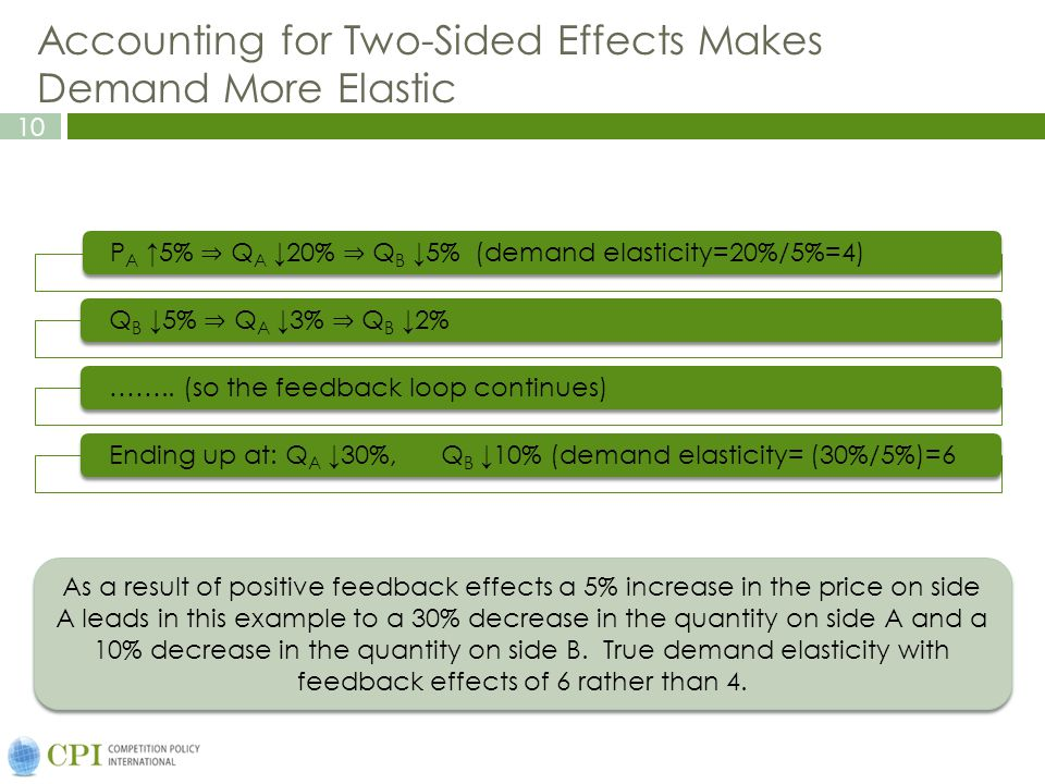 10 The magnifying effect of the complementary side on demand response to price increase As a result of positive feedback effects a 5% increase in the