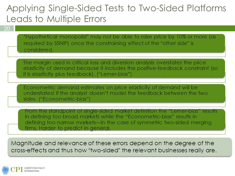 20 Applying Single-Sided Tests to Two-Sided Platforms Leads to Multiple Errors Hypothetical monopolist may not be able to raise price by 10% or more (as required by SSNIP) once the constraining effect of the other side is considered.