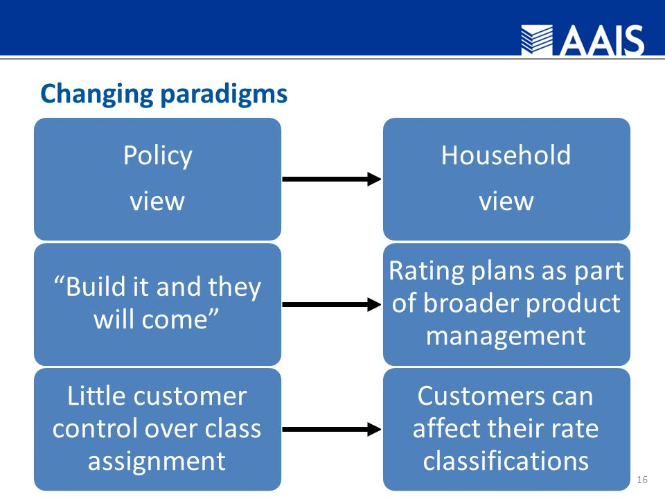 Changing paradigms Policy view Household view 16 Build it and they will come Rating plans as part of broader product management Little customer control over class assignment Customers can affect their rate classifications