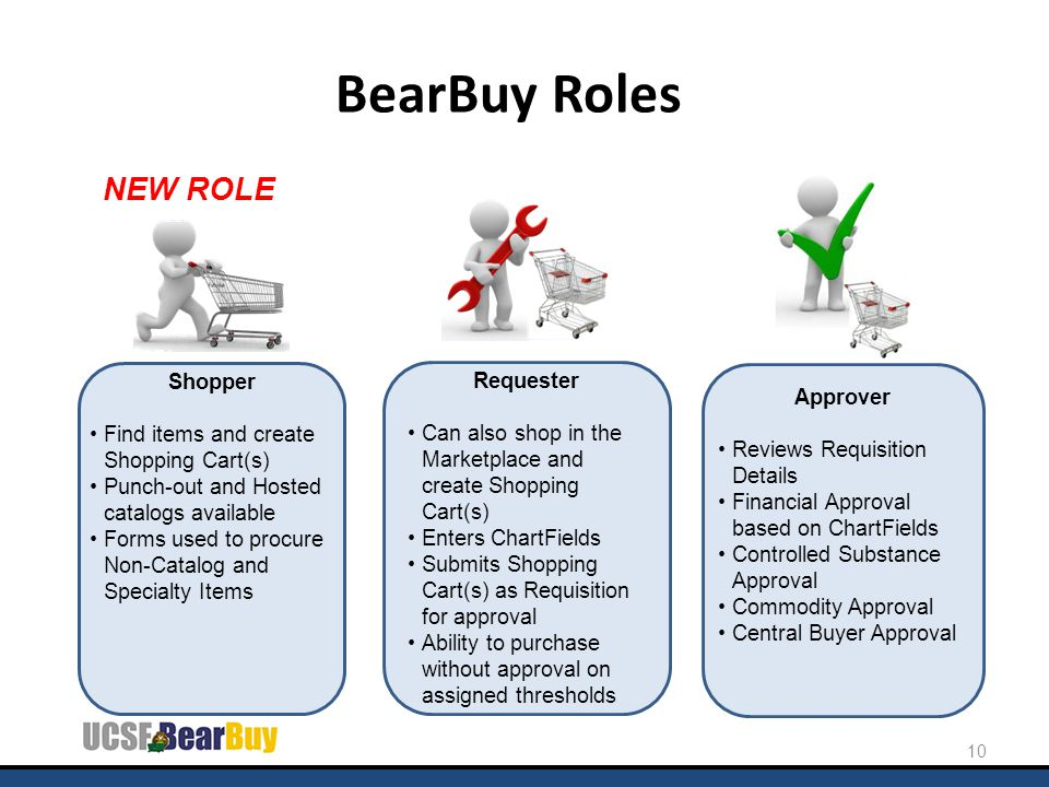 BearBuy Roles Shopper Find items and create Shopping Cart(s) Punch-out and Hosted catalogs available Forms used to procure Non-Catalog and Specialty I
