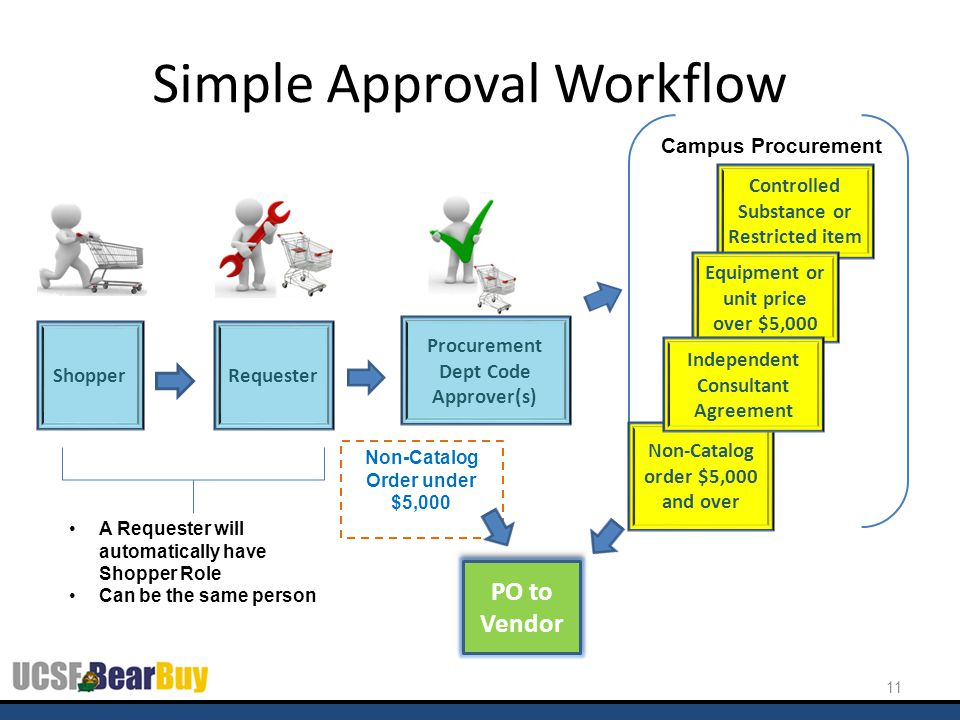Simple Approval Workflow 11 Shopper Requester A Requester will automatically have Shopper Role Can be the same person Procurement Dept Code Approver(s