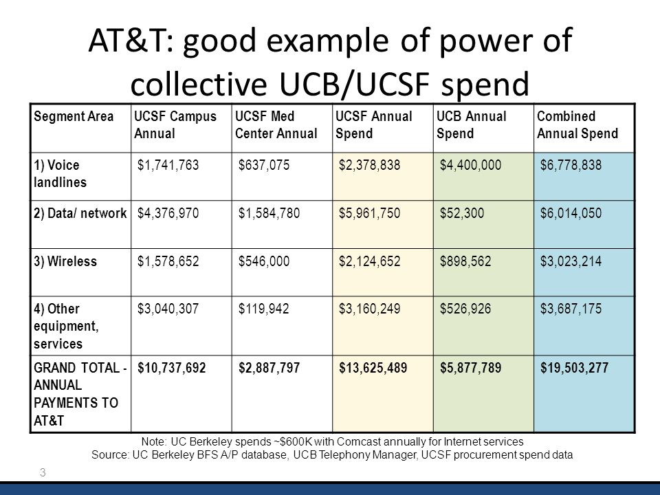 3 AT&T: good example of power of collective UCB/UCSF spend Note: UC Berkeley spends ~$600K with Comcast annually for Internet services Source: UC Berk