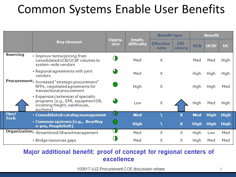 4100817-UJ2-Procurement-COE discussion vshare Common Systems Enable User Benefits Major additional benefit: proof of concept for regional centers of e
