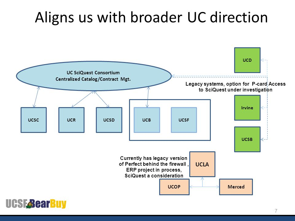 Aligns us with broader UC direction 7 UC SciQuest Consortium Centralized Catalog/Contract Mgt. UCSCUCRUCSDUCB Irvine Merced UCLA UCSB UCD UCOP Legacy