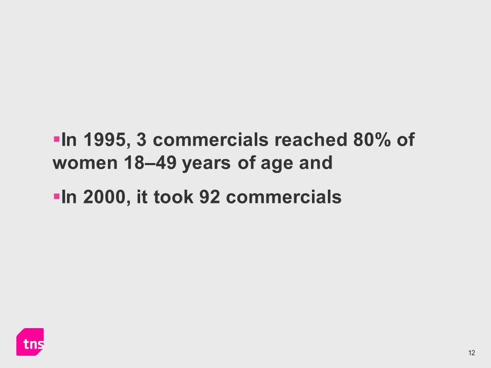 12  In 1995, 3 commercials reached 80% of women 18–49 years of age and  In 2000, it took 92 commercials