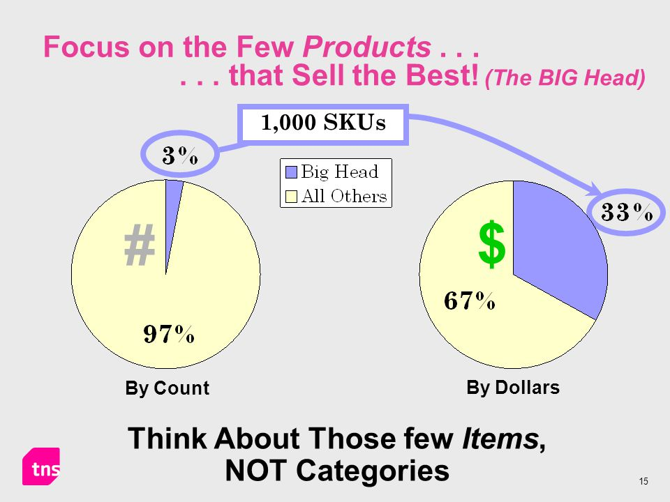 15 Focus on the Few Products... Think About Those few Items, NOT Categories... that Sell the Best! (The BIG Head) 1,000 SKUs # By Count $ By Dollars