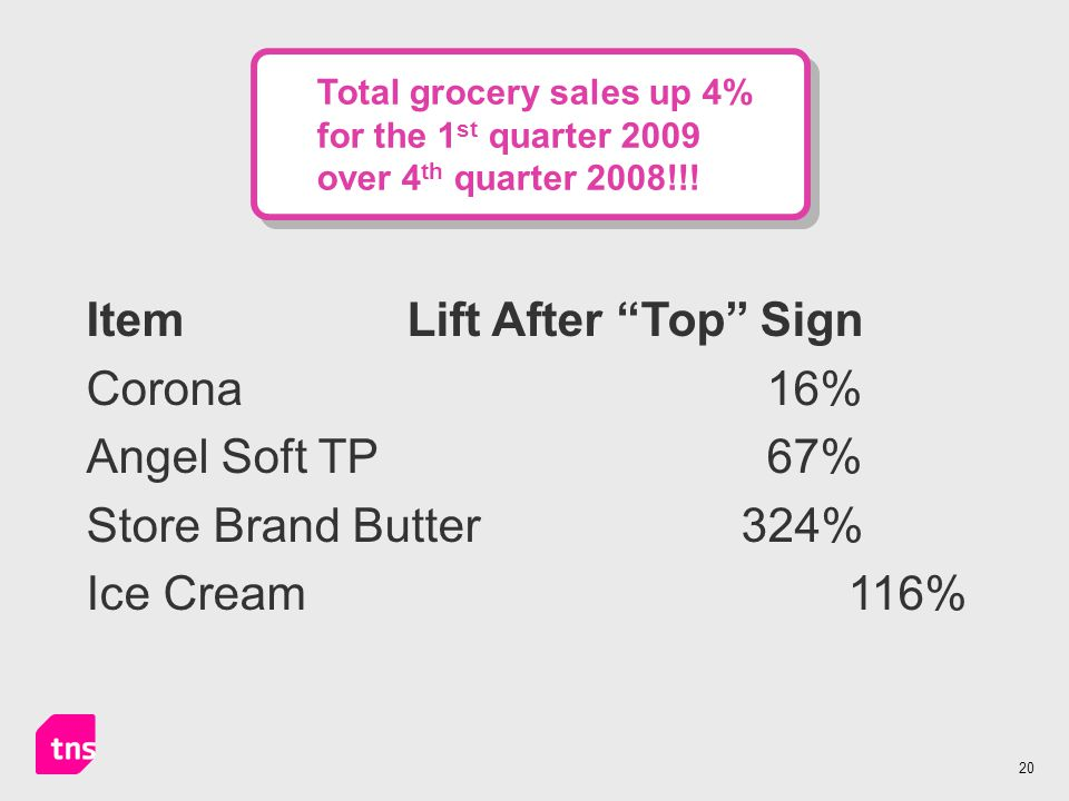 20 Total grocery sales up 4% for the 1 st quarter 2009 over 4 th quarter 2008!!.