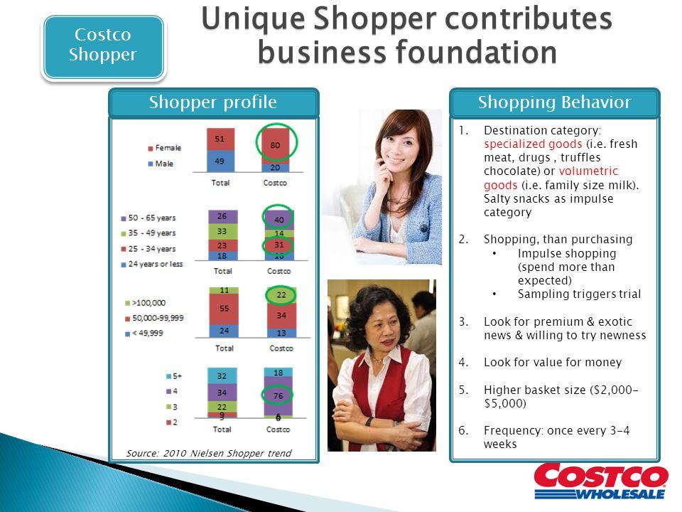 Unique Shopper contributes business foundation Shopper profile 1.Destination category: specialized goods (i.e.