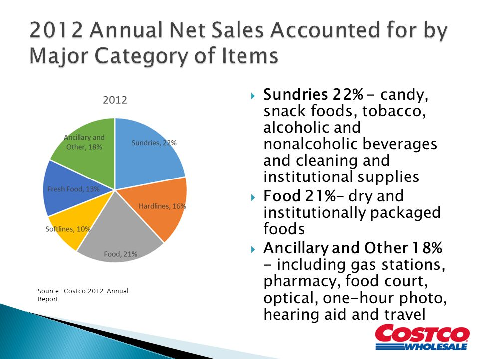  Sundries 22% - candy, snack foods, tobacco, alcoholic and nonalcoholic beverages and cleaning and institutional supplies  Food 21%- dry and institutionally packaged foods  Ancillary and Other 18% - including gas stations, pharmacy, food court, optical, one-hour photo, hearing aid and travel