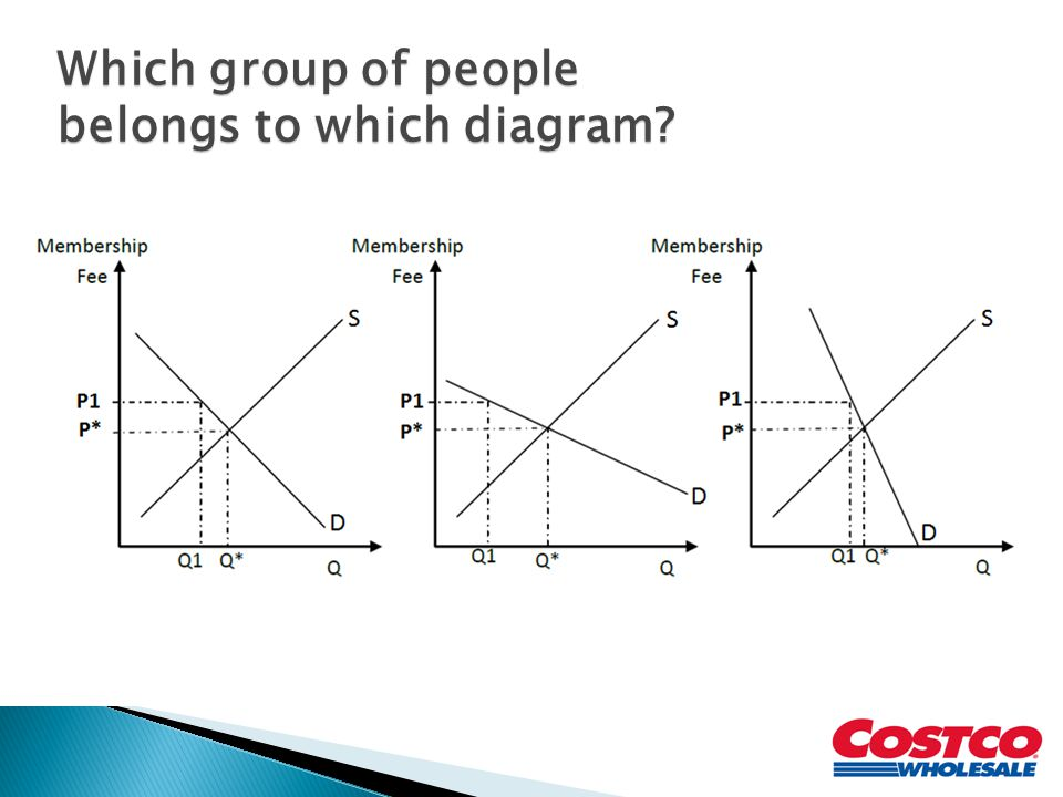 Which group of people belongs to which diagram?