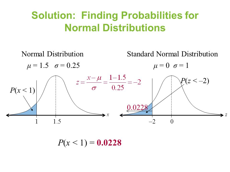 Solution: Finding Probabilities for Normal Distributions P(x < 1) = 0.0228 Normal Distribution 11.5 P(x < 1) μ = 1.5 σ = 0.25 x Standard Normal Distri