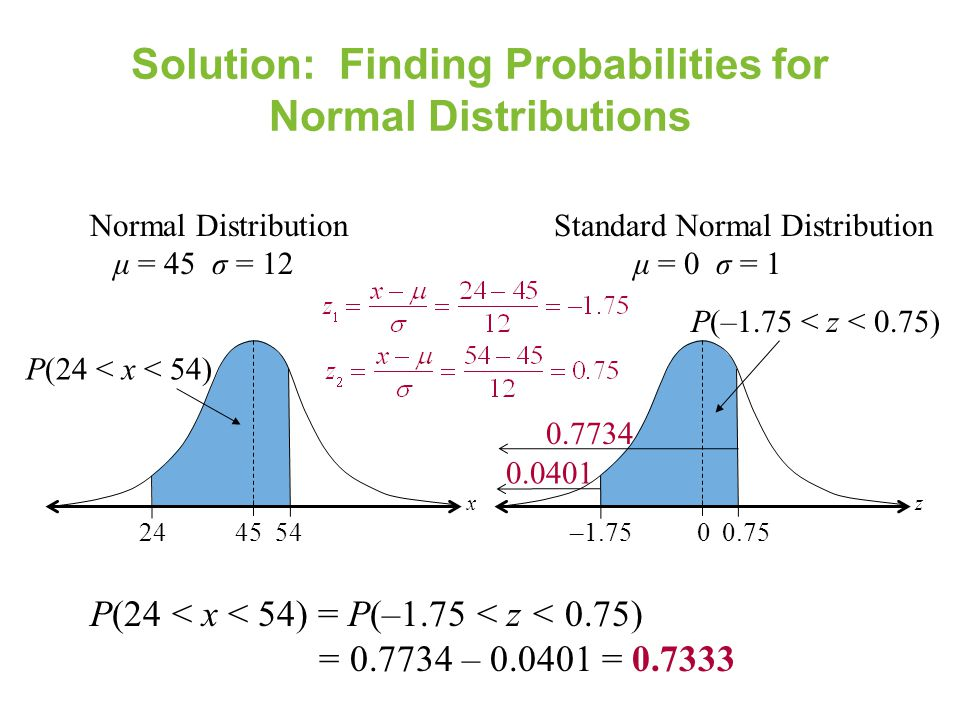 Solution: Finding Probabilities for Normal Distributions P(24 < x < 54) = P(–1.75 < z < 0.75) = 0.7734 – 0.0401 = 0.7333 2445 P(24 < x < 54) x Normal