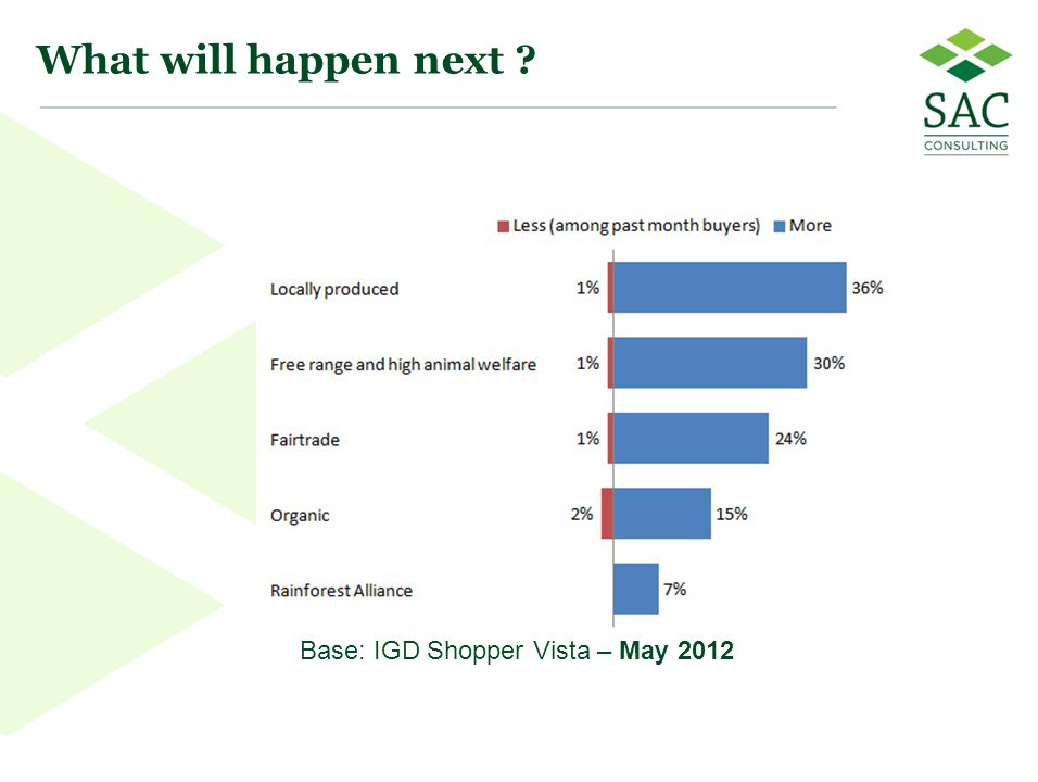 13 What will happen next Base: IGD Shopper Vista – May 2012
