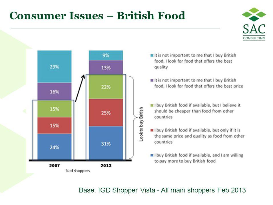 33 Consumer Issues – British Food Base: IGD Shopper Vista - All main shoppers Feb 2013
