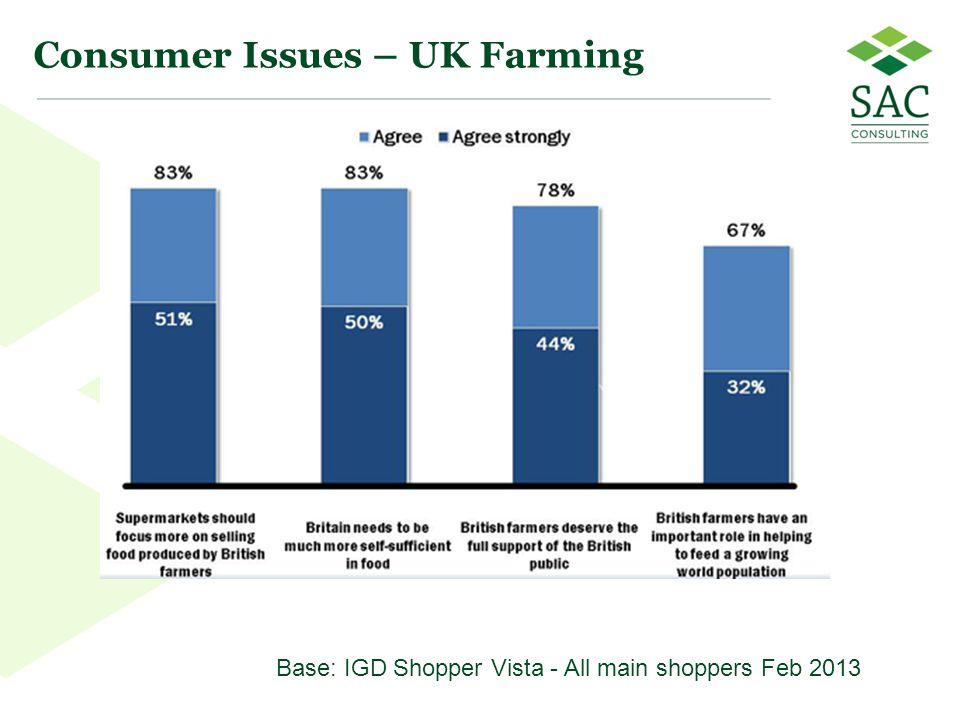 44 Consumer Issues – UK Farming Base: IGD Shopper Vista - All main shoppers Feb 2013