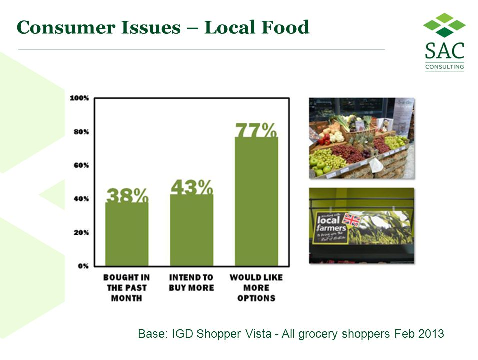 55 Consumer Issues – Local Food Base: IGD Shopper Vista - All grocery shoppers Feb 2013