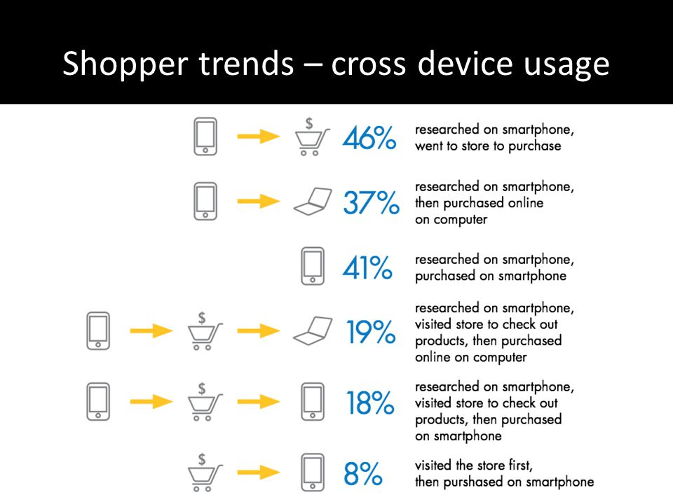 Shopper trends – cross device usage