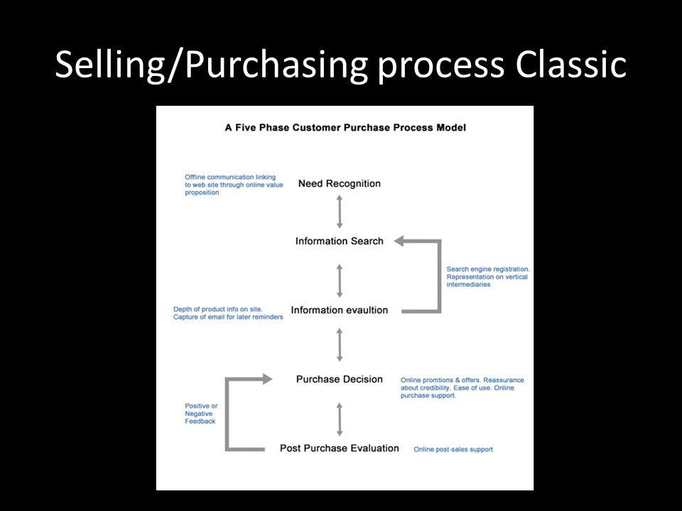 Selling/Purchasing process Classic
