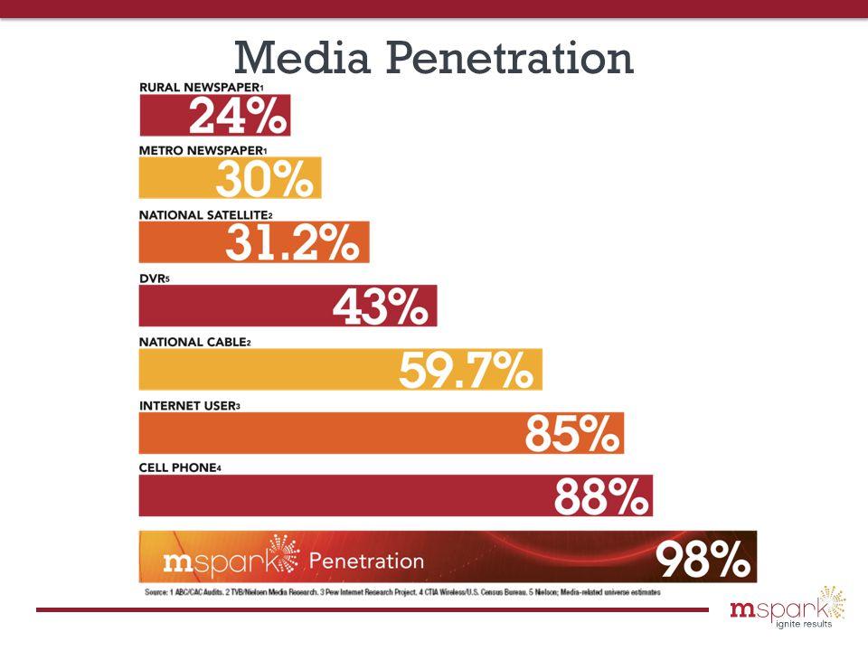 Media Penetration