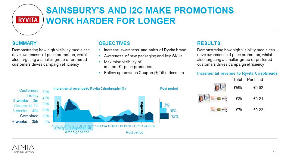 SAINSBURY'S AND I2C MAKE PROMOTIONS WORK HARDER FOR LONGER 11 SUMMARY Demonstrating how high visibility media can drive awareness of price promotion,